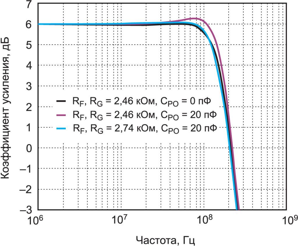 Компенсация небольшой выходной паразитной емкости путем увеличения RF