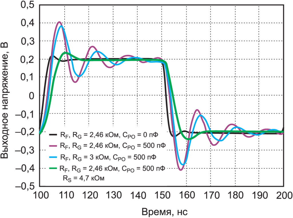 Компенсация резистором RS обеспечивает значительное улучшение выходного сигнала