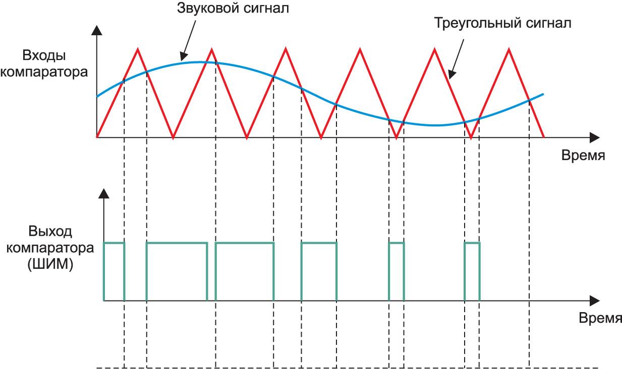 Выходной ШИМ-сигнал компаратора при подаче треугольного и звукового сигналов