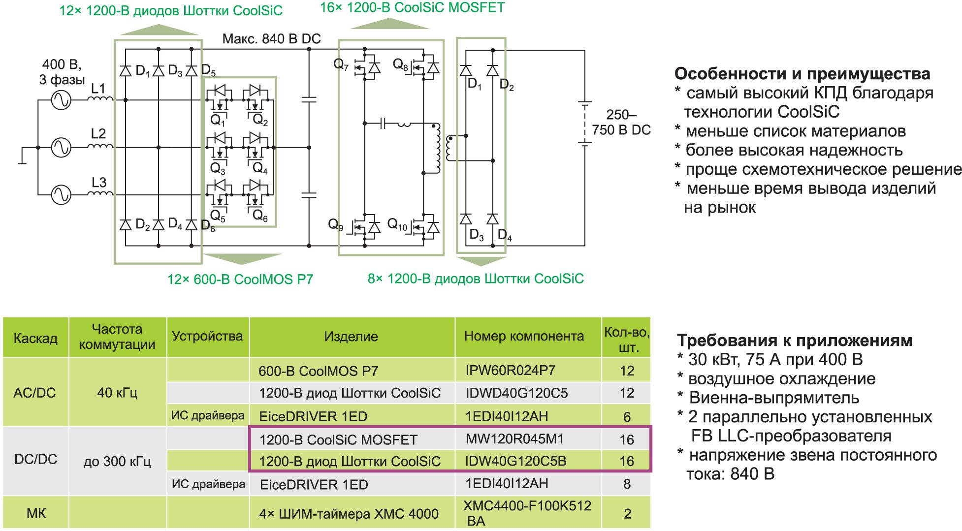 Резонансный полномостовой LLC-каскад, полностью построенный на SiC-компонентах, в еще большей мере позволяет повысить КПД системы