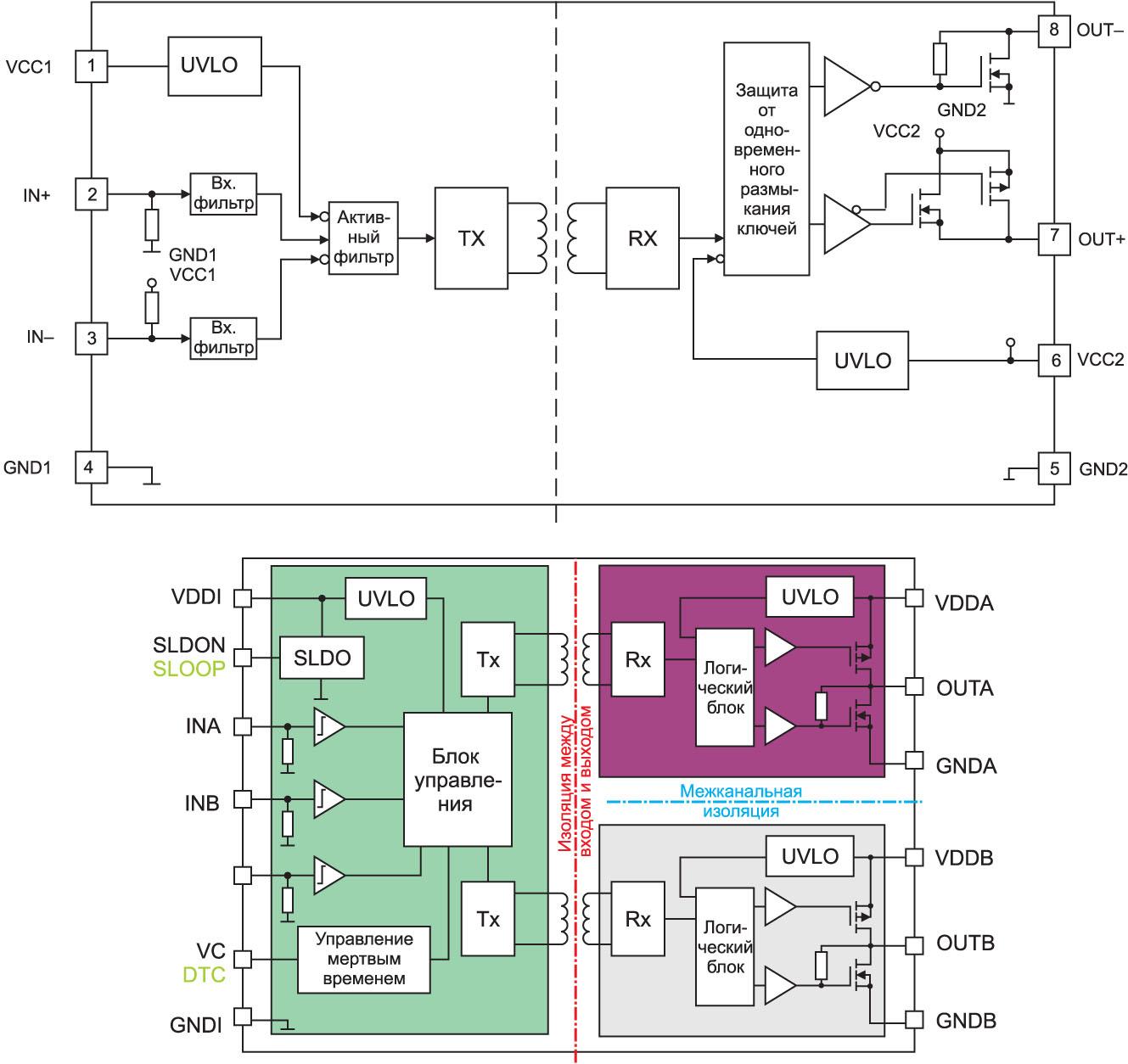 Структурные схемы одно- и двухканального драйверов затворов EiceDRIVER с трансформаторами с воздушным сердечником