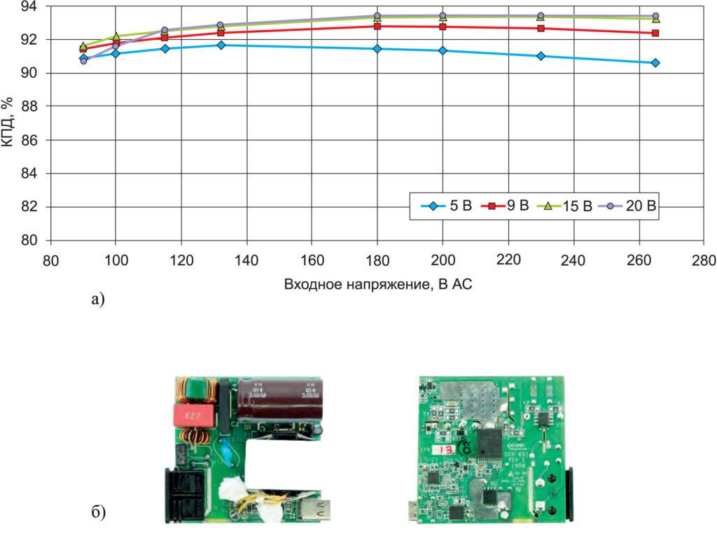 Зависимости КПД устройств семейства InnoSwitch3-Pro от входного напряжения