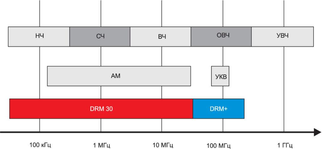 Диапазон частот радиовещания DRM