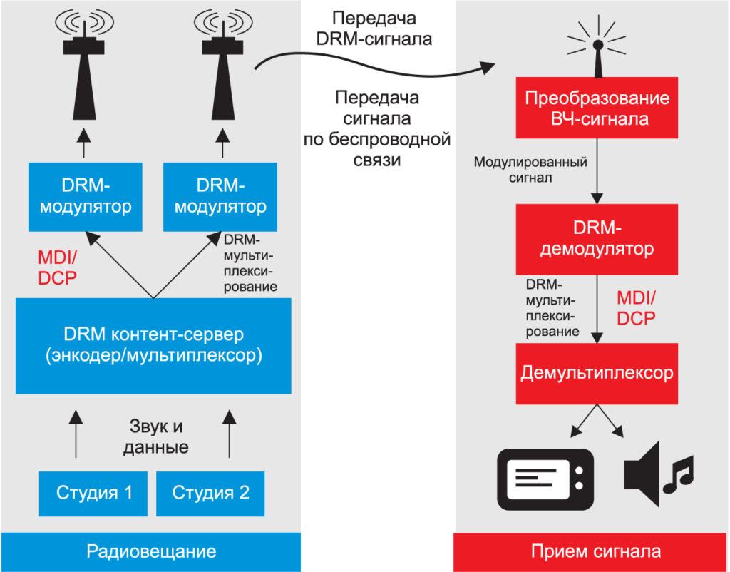 Модулирование DRM-сигнала
