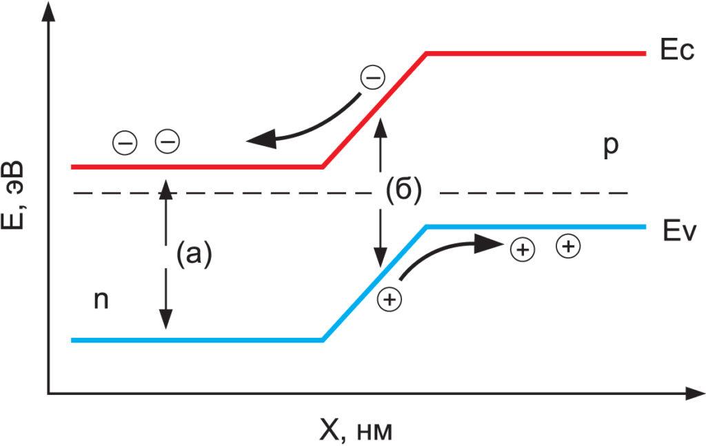 Энергетическая диаграмма p-n-перехода