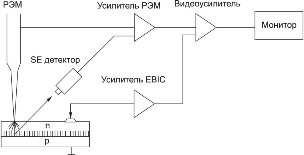 Схема измерения полупроводниковой структуры методом EBIC