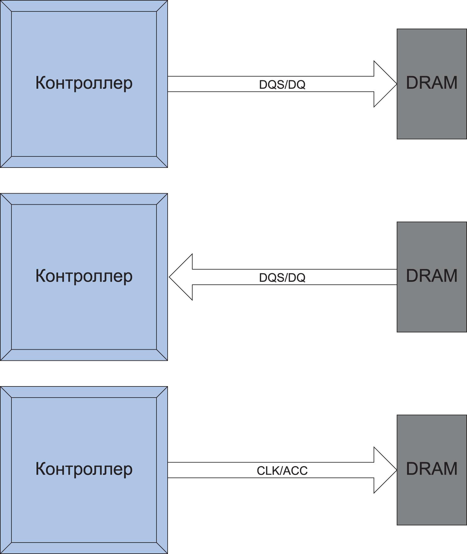Шина DDR использует два набора сигналов, как большинство шин памяти