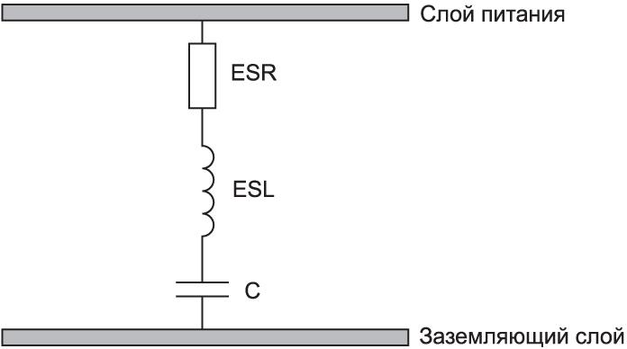 Эквивалентная последовательная индуктивность (ESL) пары слоев питание–земля
