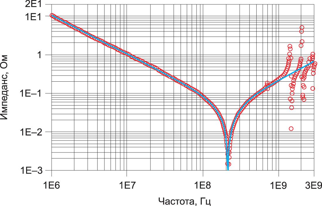 Профиль импеданса, полученный методом электромагнитной симуляции с помощью средства HyperLynx PI от Mentor Graphics, модели RLC-цепи и системы автоматизированного проектирования Keysight
