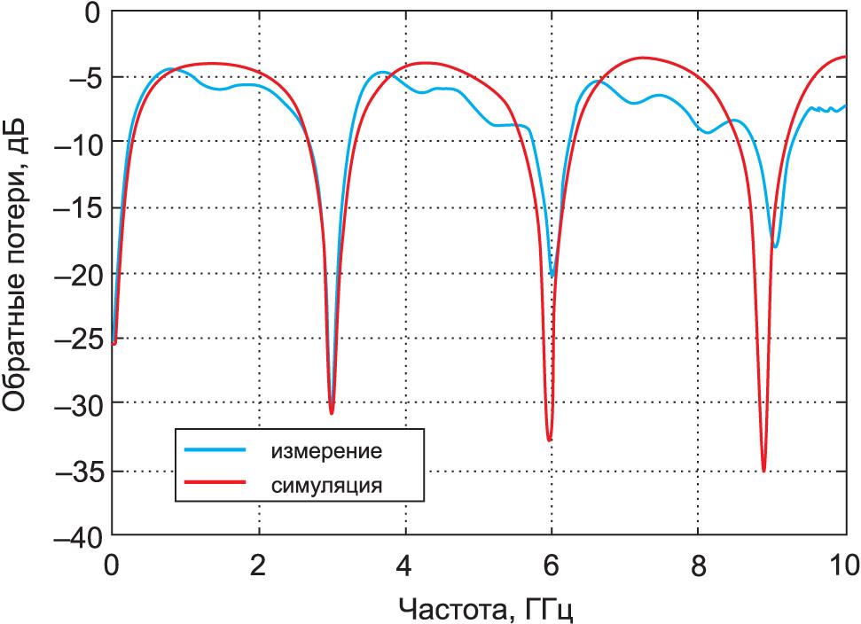 Результаты измерения обратных потерь с удаленным оборудованием и смоделированной структурой