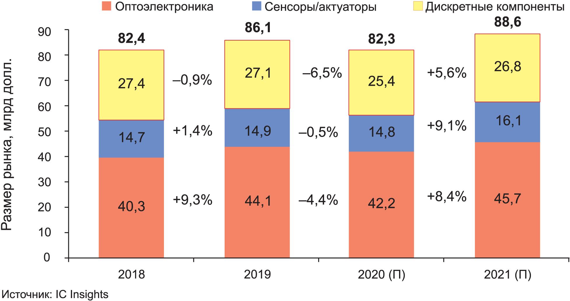 Прогноз мирового рынка продаж в секторах оптоэлектроники, датчиков, дискретных полупроводников в 2020–2021 гг. от компании IC Insights