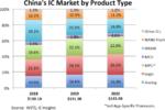 IC Insights: в 2020 году китайский рынок микросхем достиг $143,4 млрд