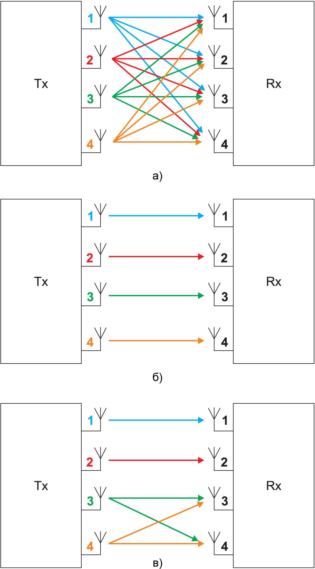 Принцип передачи данных в системах с множественными антеннами (MIMO)