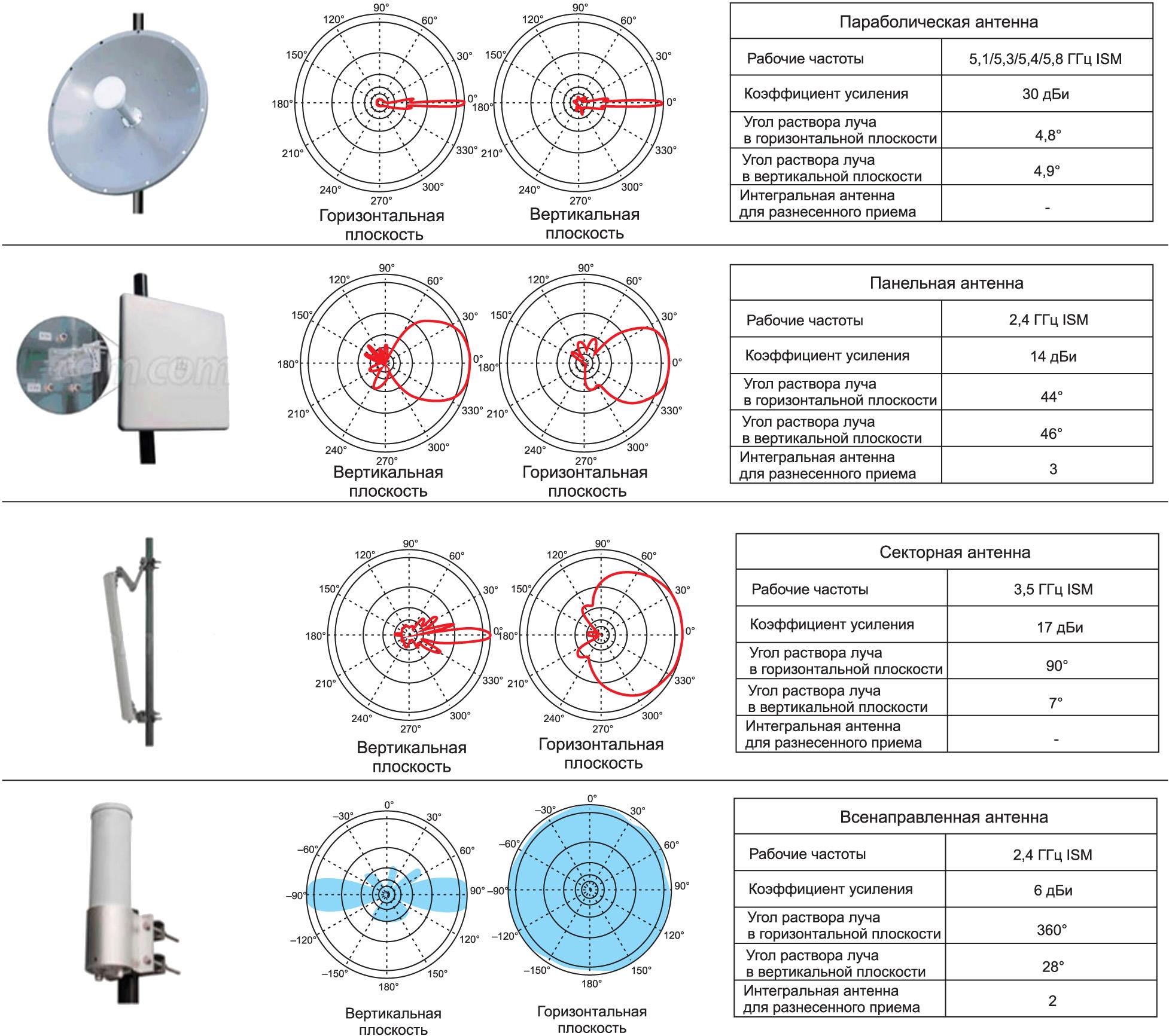 Системы с двойной поляризацией и пространственным разнесением каналов