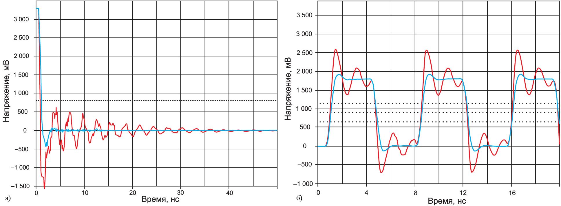 Звон стал существенно меньше после добавления в схему последовательного согласующего резистора (симуляция в HyperLynx)