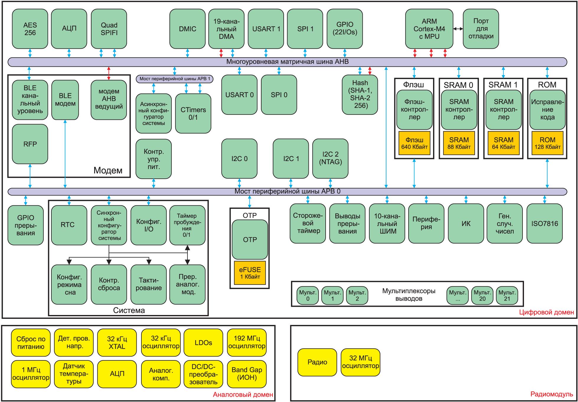 Структурная схема МК QN9030 и QN9090 компании NXP