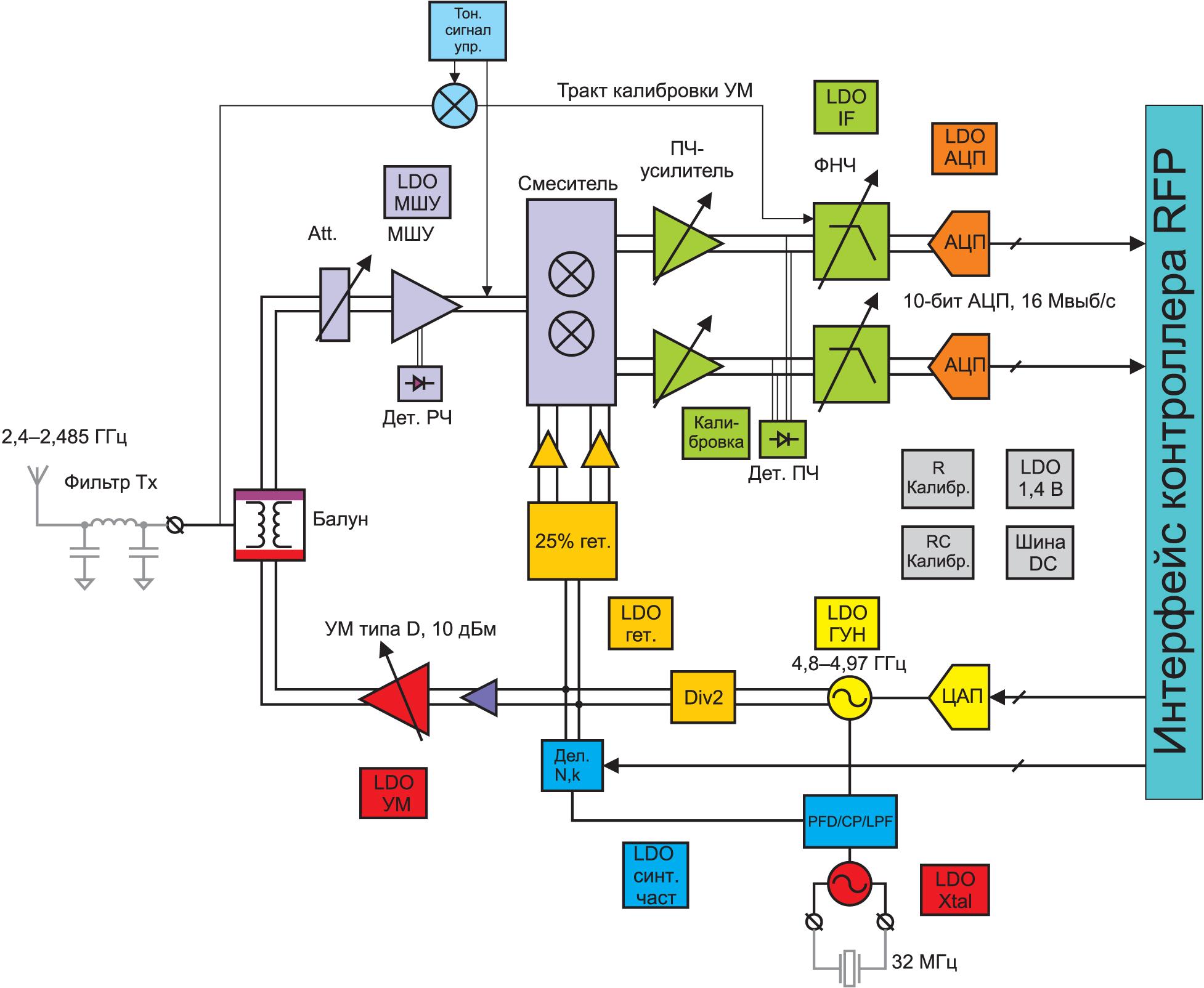 Структурная схема радиомодуля МК QN9030 и QN9090