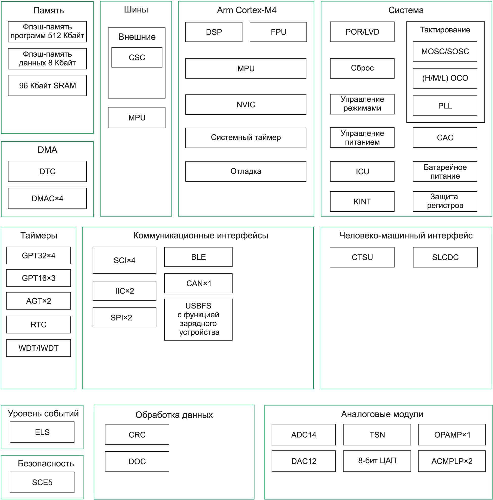 Структурная схема МК RA4W1 компании Renesas