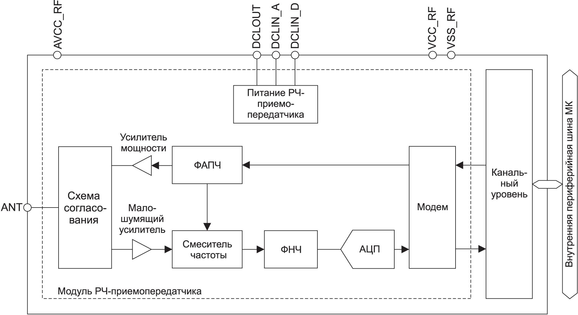 Структурная схема модуля Bluetooth Low Energy 5.0 МК RA4W1