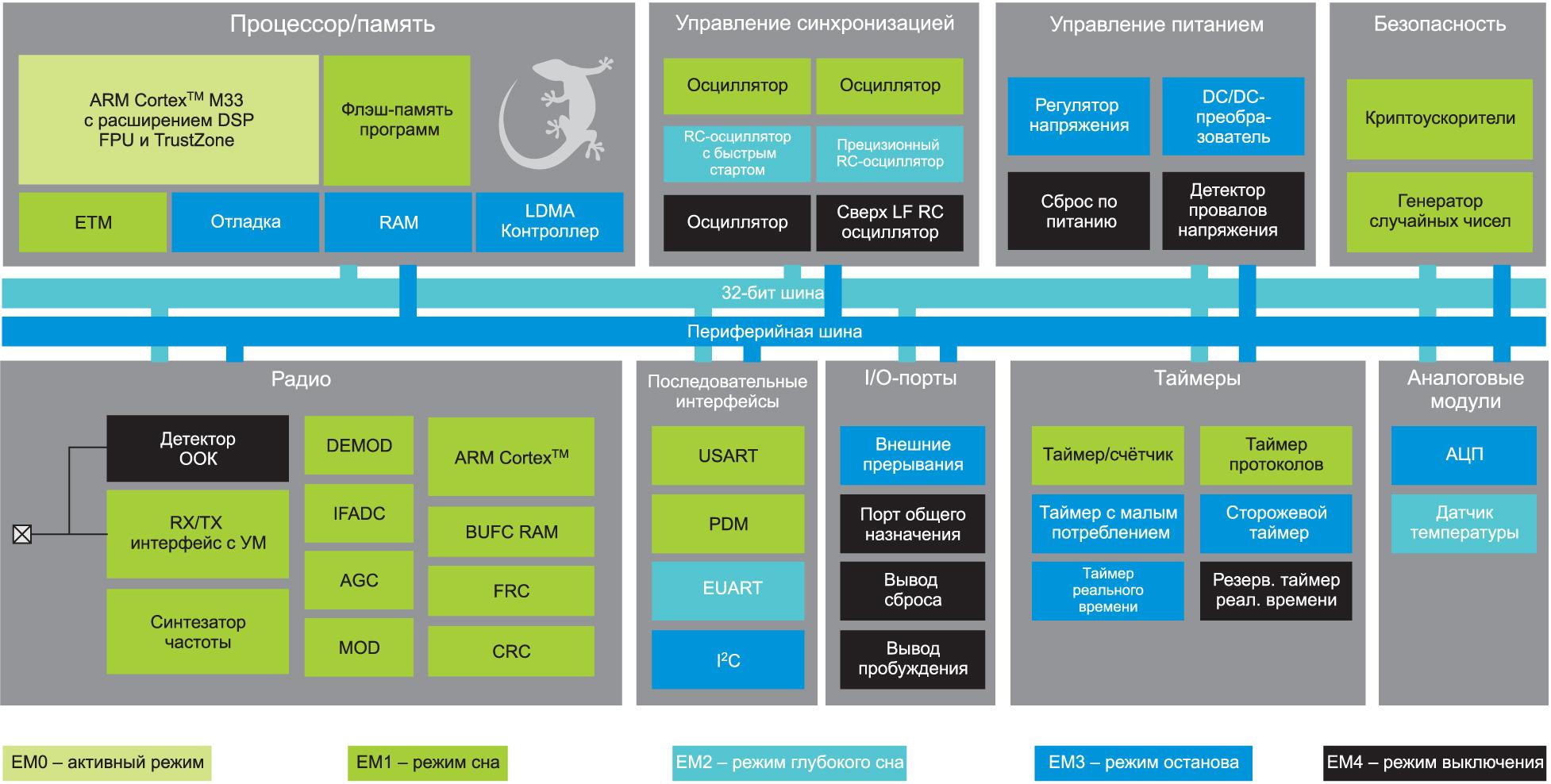 Структурная схема МК EFR32BG22 и EFR32FG22 компании SiLabs