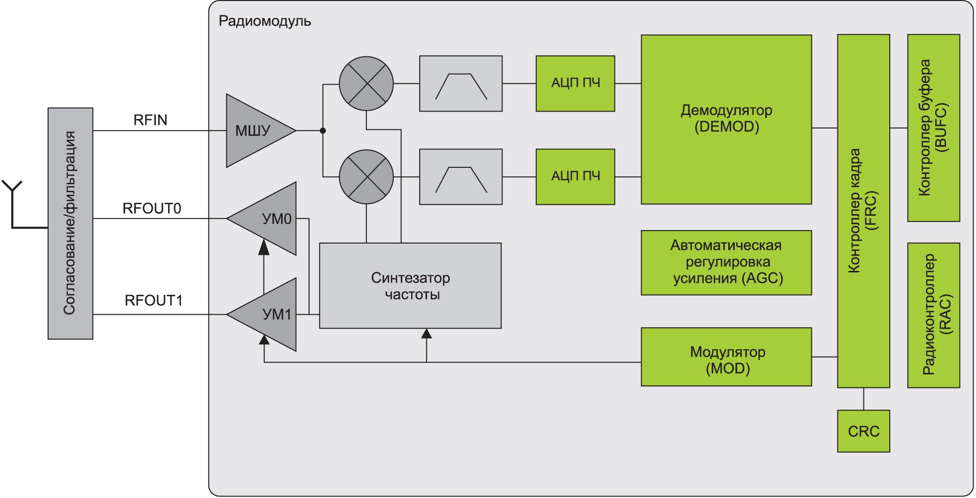 Структурная схема радиомодуля МК EFR32BG22 и EFR32FG22