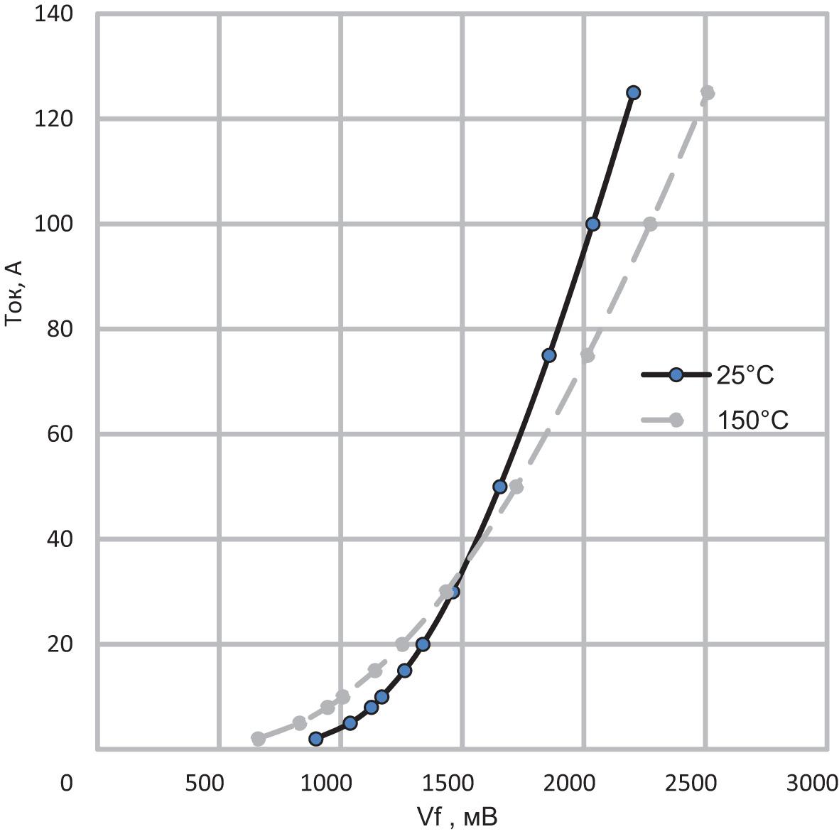 Статическая вольтамперная характеристика диода компании StarPower Europe AG