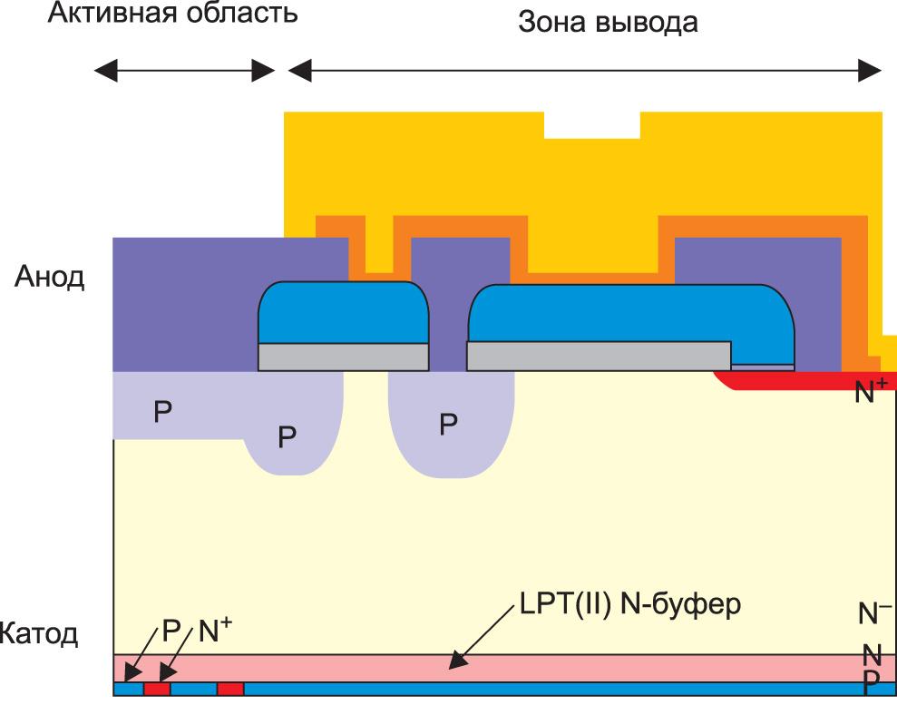 Структура диода RFC компании Mitsubishi Electric