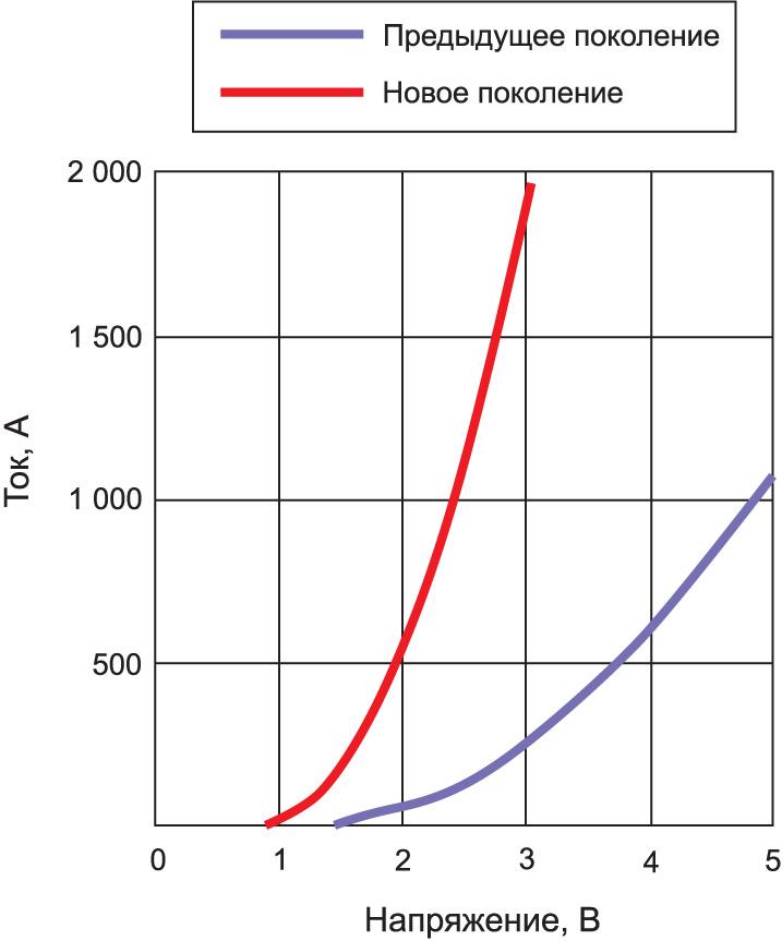 Статическая вольтамперная характеристика диодов компании Mitsubishi Electric