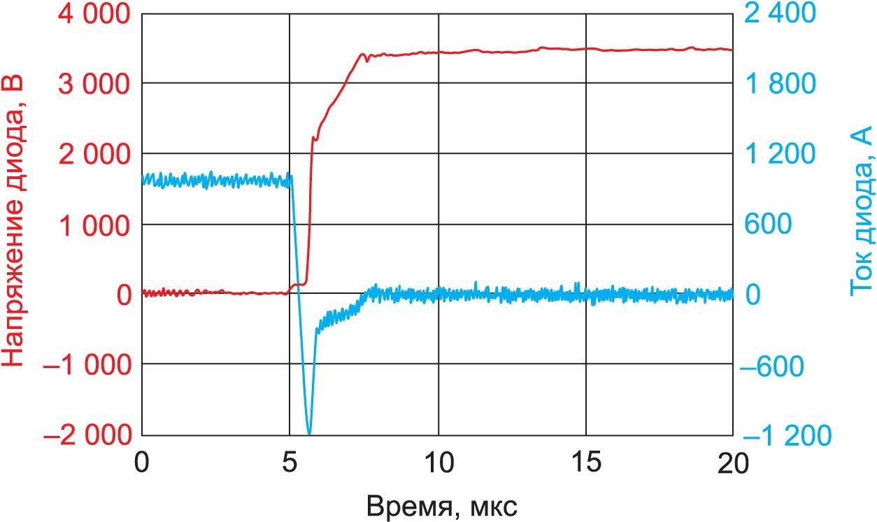 Осциллограмма восстановления обратных характеристик диода компании Mitsubishi Electric