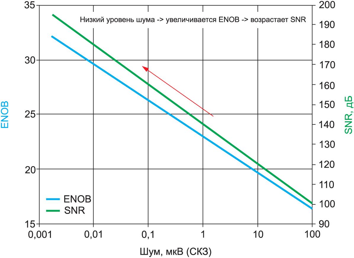 Зависимость числа значащих разрядов АЦП (ENOB) и соотношения сигнал/шум (SN