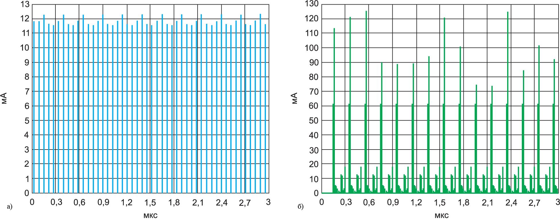 График ток потребления по входу источника опорного напряжения сигма-дельта АЦП и график АЦП последовательного приближения