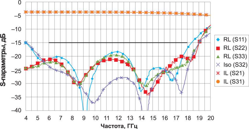 Измеренные характеристики DLI PDW05758