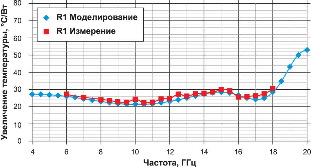 Прирост температуры R1 из расчета на 1 Вт