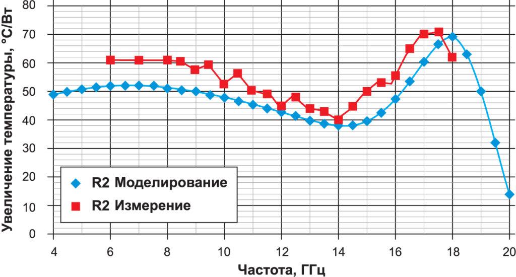 Прирост температуры R2 из расчета на 1 Вт