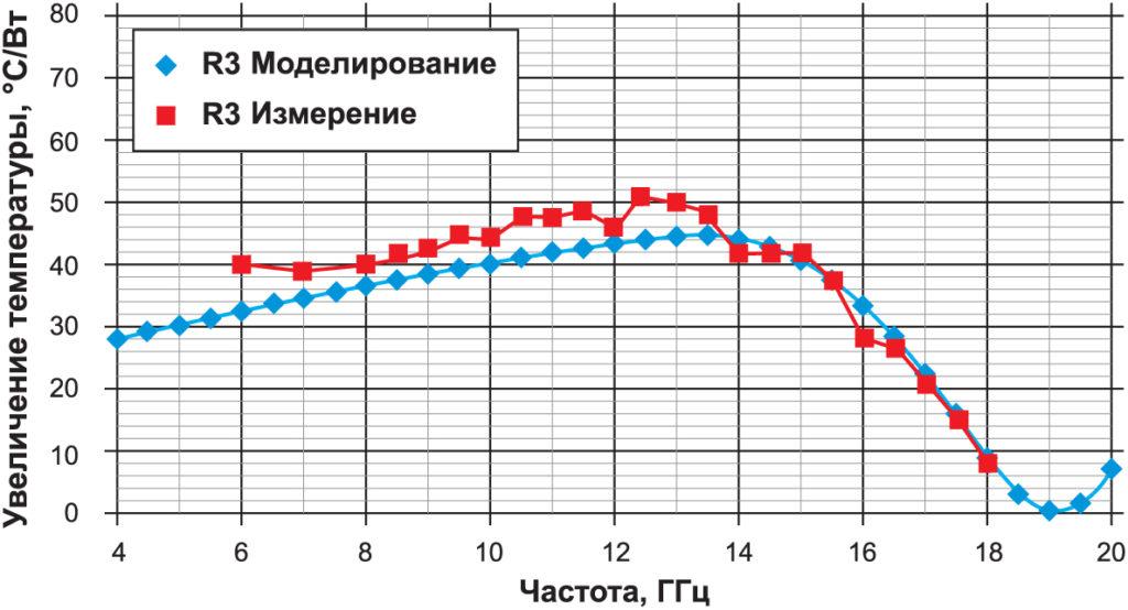 Прирост температуры R3 из расчета на 1 Вт