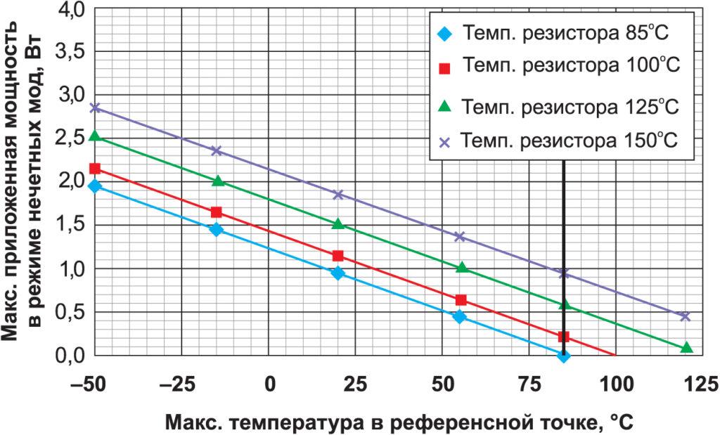Зависимость максимальной рассеиваемой мощности от температуры в референсной точке и максимальной температуры резистора при 18 ГГц