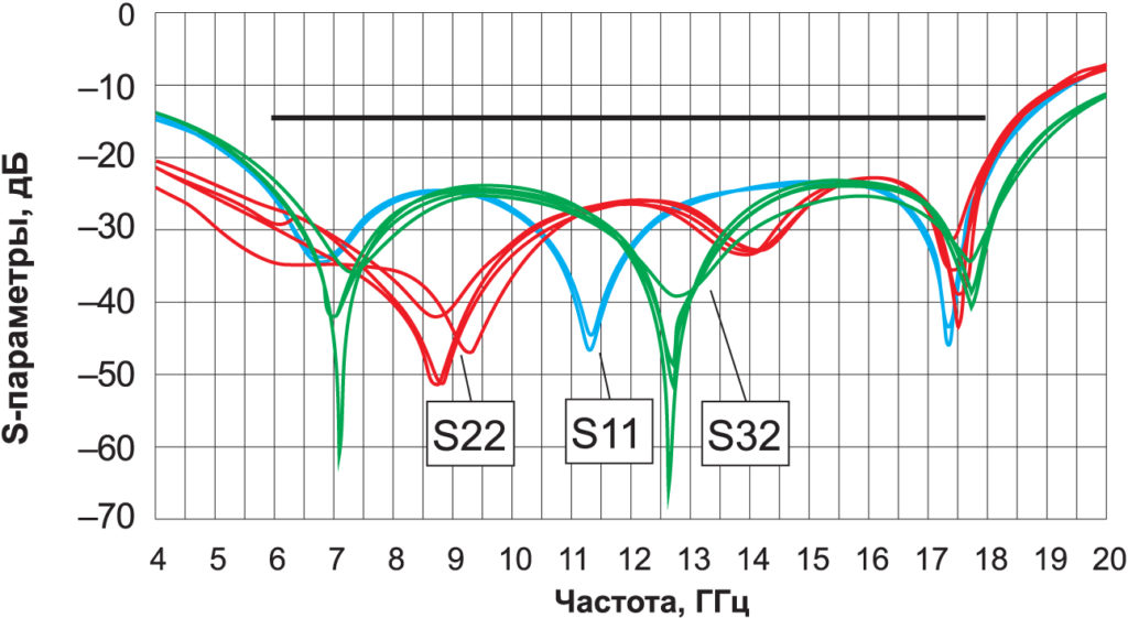 Моделирование процесса старения резистора