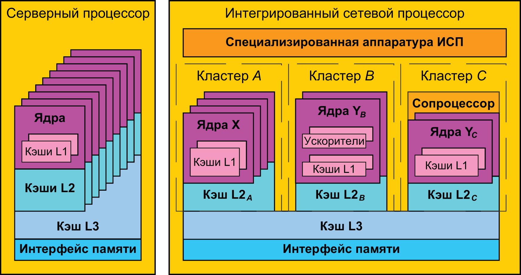 Различия в организации кэшей в серверных процессорах и ИСП