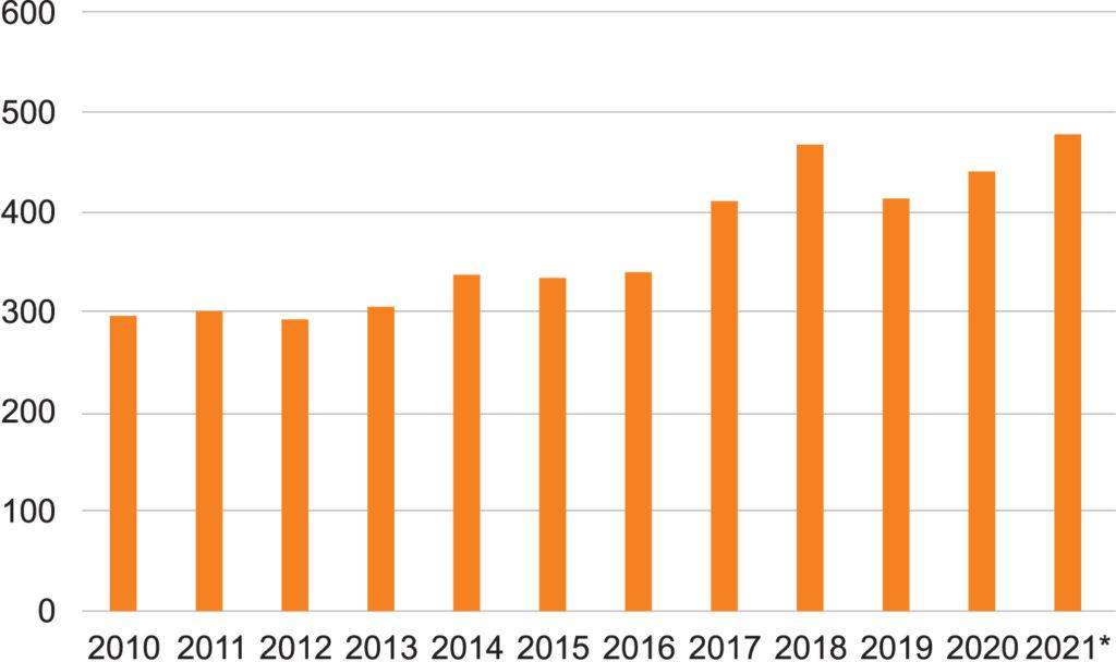 Объем производства мирового рынка полупроводниковой промышленности 2010–2021 гг. и прогноз на 2021 г. (млрд $)