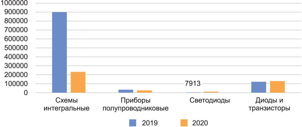 Объем производства изделий полупроводниковой промышленности в России за 2019 и 2020 гг. в натуральном выражении (тыс. шт.)