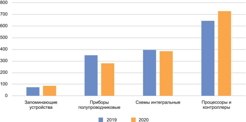 Объем производства изделий полупроводниковой промышленности в России за 2019 и 2020 гг. в денежном выражении (млн руб.)