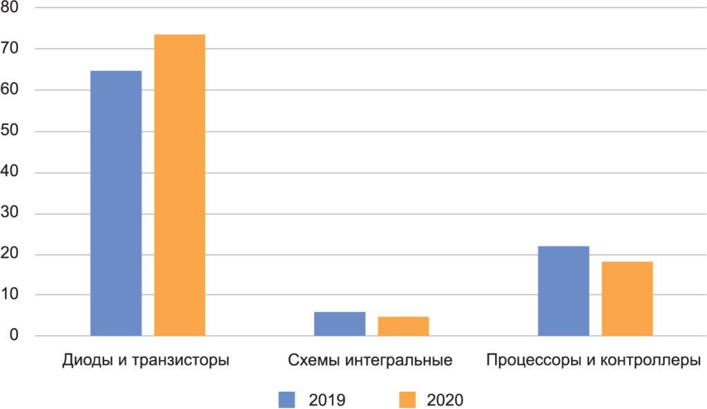 Объем экспорта изделий полупроводниковой промышленности из России за 2019 и 2020 гг. в денежном выражении (млн $)