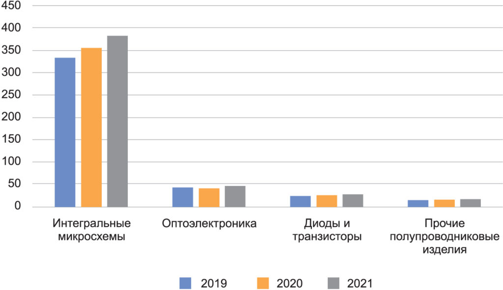 Объем мирового производства полупроводниковой промышленности 2019–2021 гг. в денежном выражении (млрд $) по сегментам. 2021 г. — прогноз. Общие данные по рынку за 2020 г. разняться с данными SIA, так как данные SIA представлены с корректировкой, опубликованной в марте 2021 г.