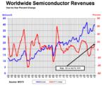 SIA: рынок полупроводников вырос в годовом выражении