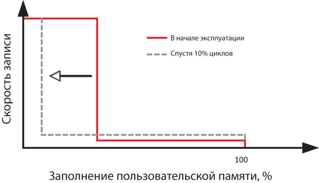 Внезапное уменьшение скорости записи носителя с динамическим pSLC-кэшем