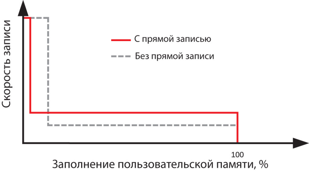 Переход на прямую запись при обнаружении последовательной записи