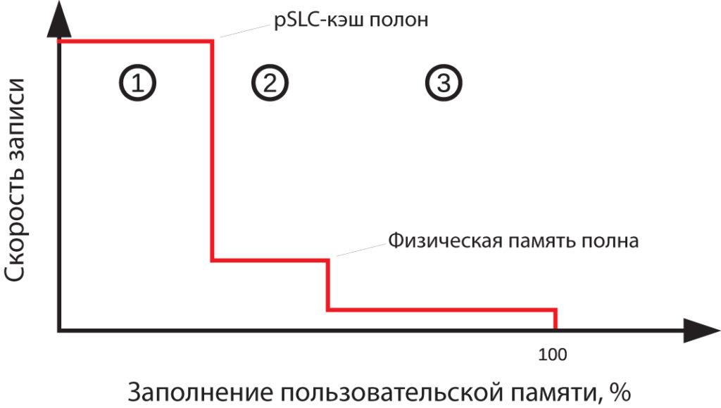 Прямая запись с динамическим pSLC-кэшем