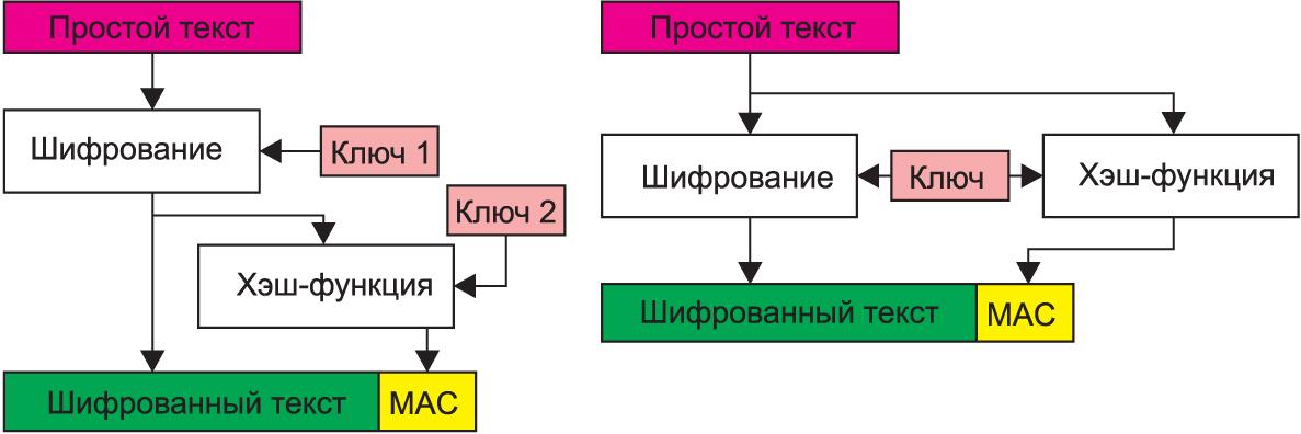 Примеры выполнения предварительного шифрования