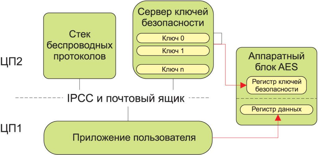 Двуядерный процессор STM32WB55 от STMicroelectronics позволяет получать напрямую ключи безопасности только микроконтроллеру (ЦП2). Проверенные приложения запускаются на ядре (ЦП1) и не имеют прямого доступа к ключам