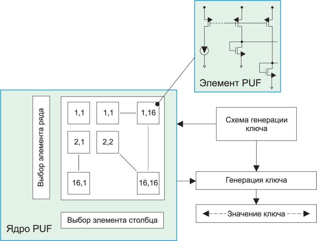Схема генерации случайного ключа безопасности ChipDNA от Maxim Integrated. Значение ключа рассчитывается в управляющей логической схеме на основе случайных состояний массива элементов PUF